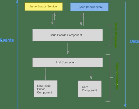 Frontend Development Process | GitLab
