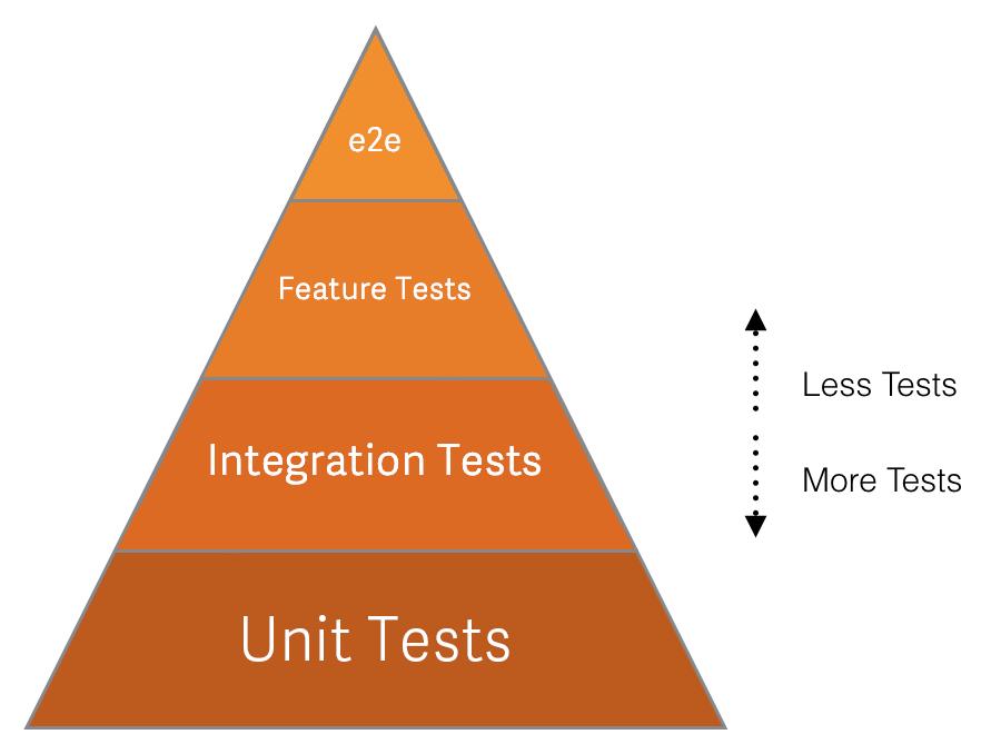 Testing levels | GitLab