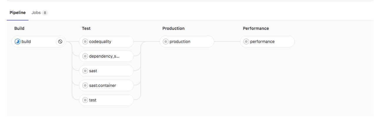 Auto DevOps | GitLab