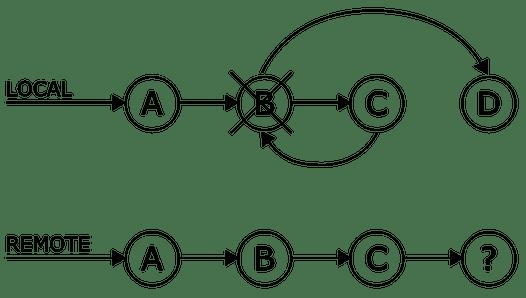 Numerous undo possibilities in Git | GitLab
