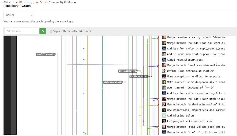 Repository Gitlab